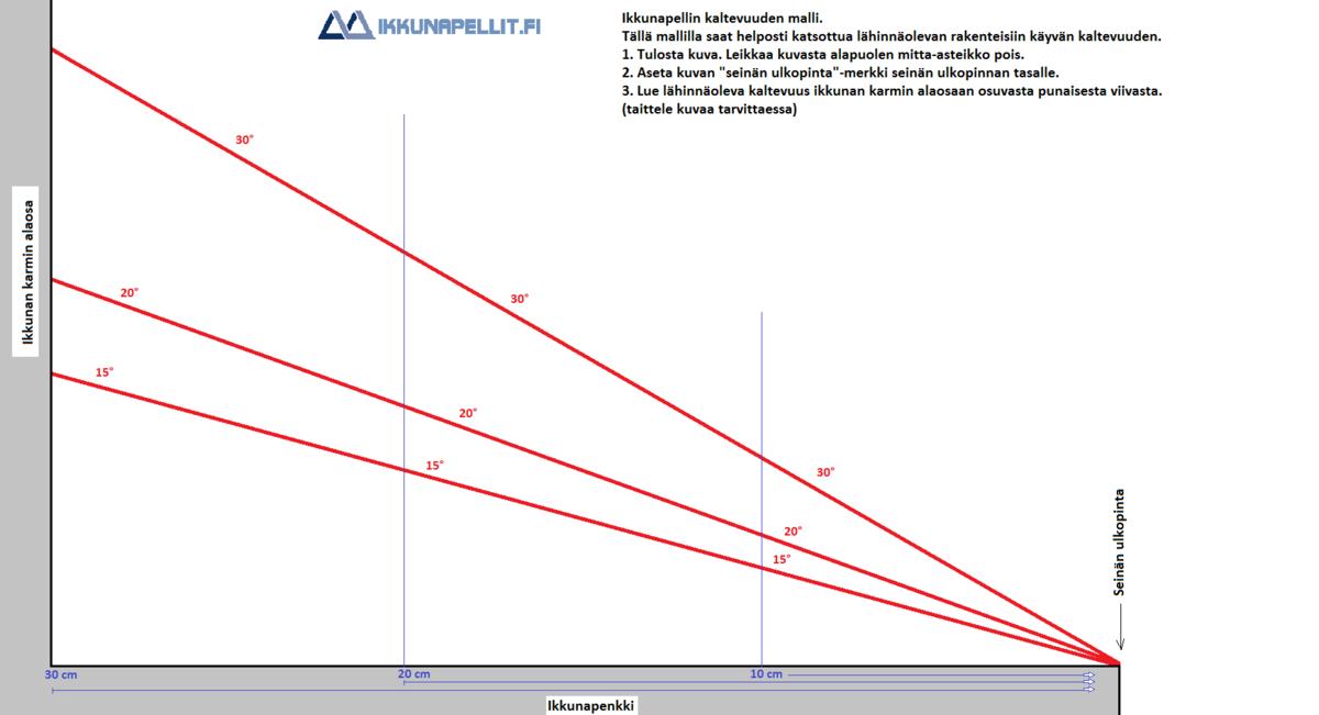 Kuumasinkityt, 0,5 mm | Ikkunapellit.fi